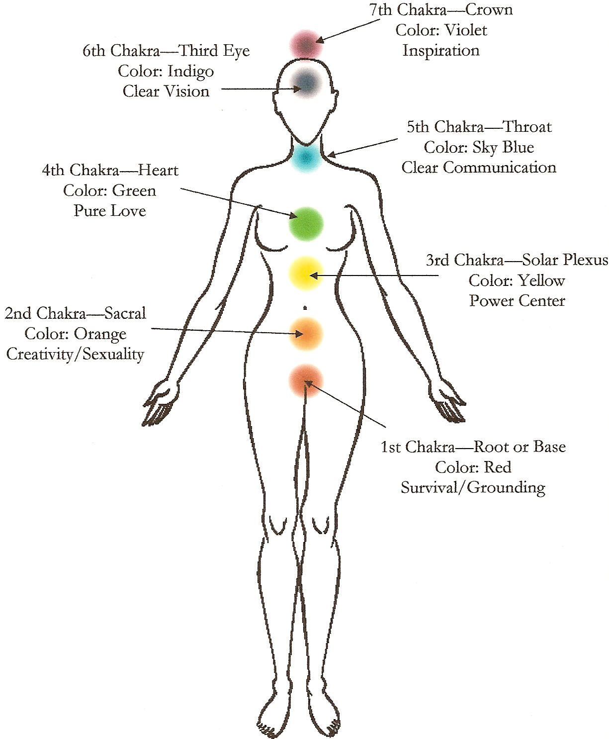 The Second Chakra and Endometriosis - Peace With Endo